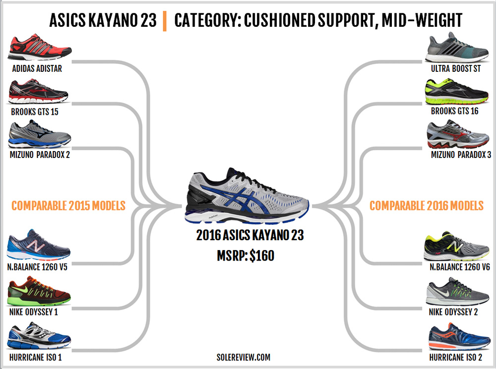 asics_gel_kayano_23_comparable_models