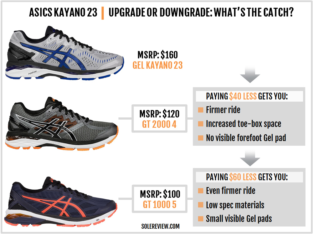 asics_gel_kayano_23_upgrade