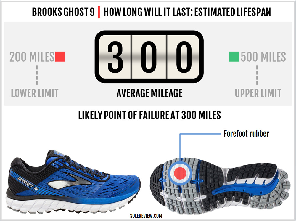 brooks_ghost_9_durability