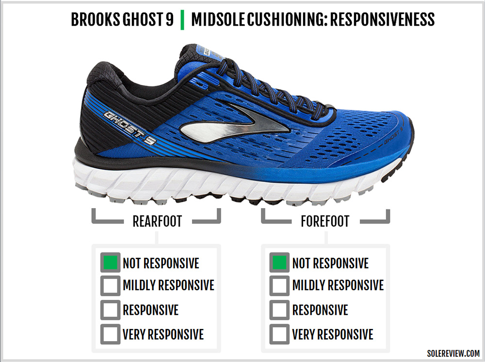 brooks_ghost_9_responsive