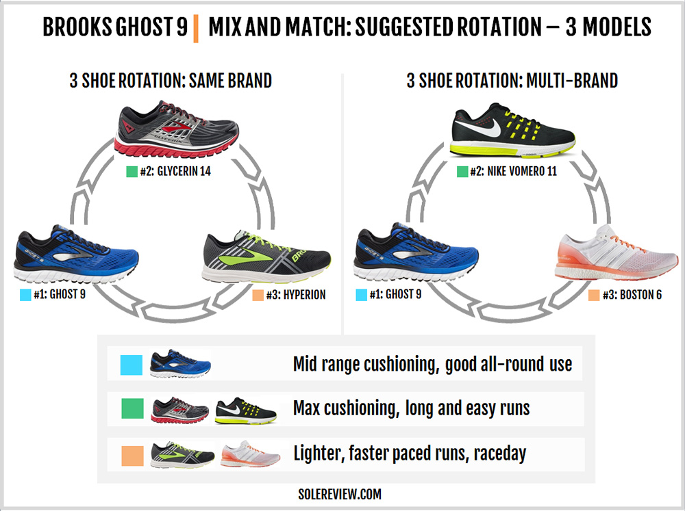 brooks_ghost_9_rotation