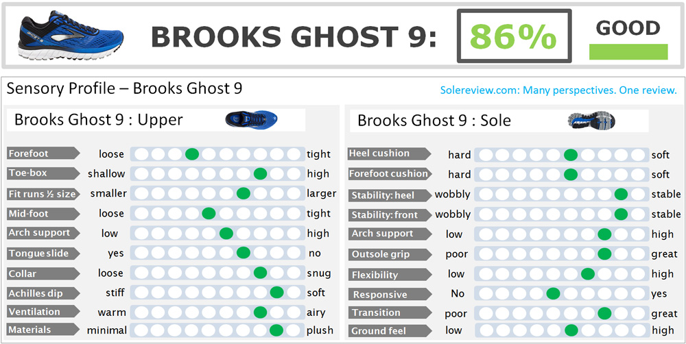 brooks_ghost_9_score