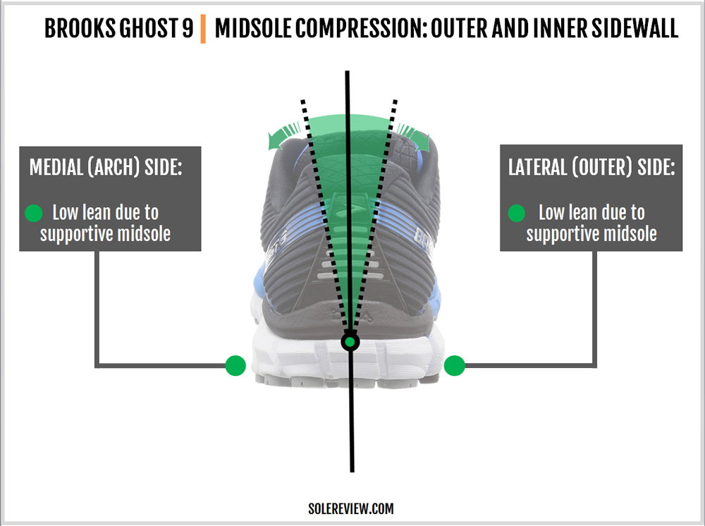 brooks_ghost_9_stability