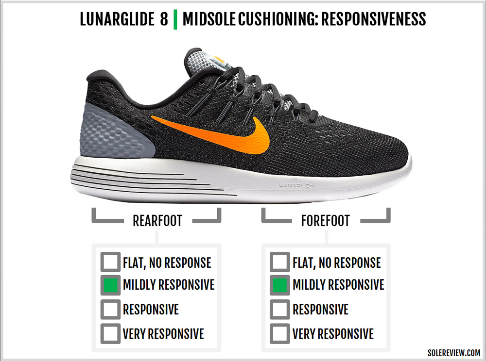 best website 8723f bd1a6 Nike Lunarglide 8 Review – Solereview