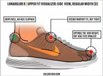 nike_lunarglide_8_upper_fit