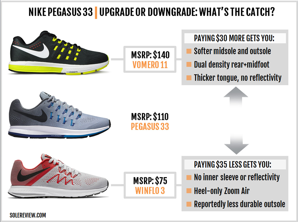 nike_pegasus_33_upgrade_downgrad