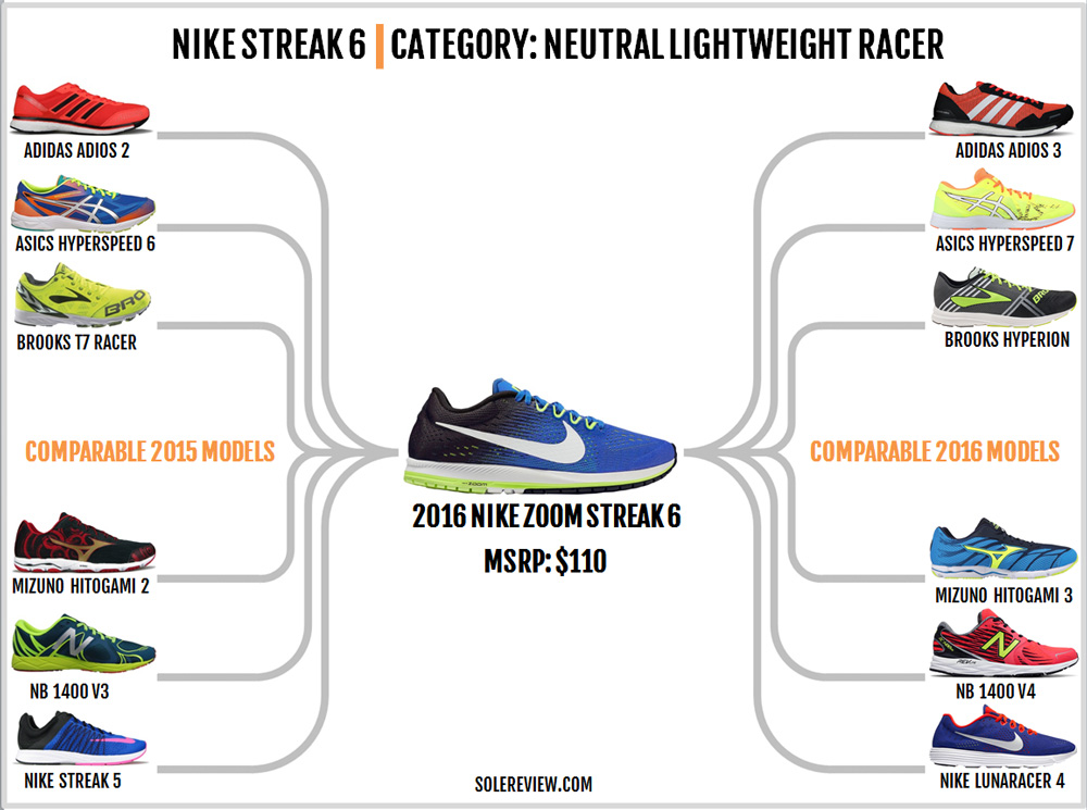 nike_zoom_streak_6_similar_shoes