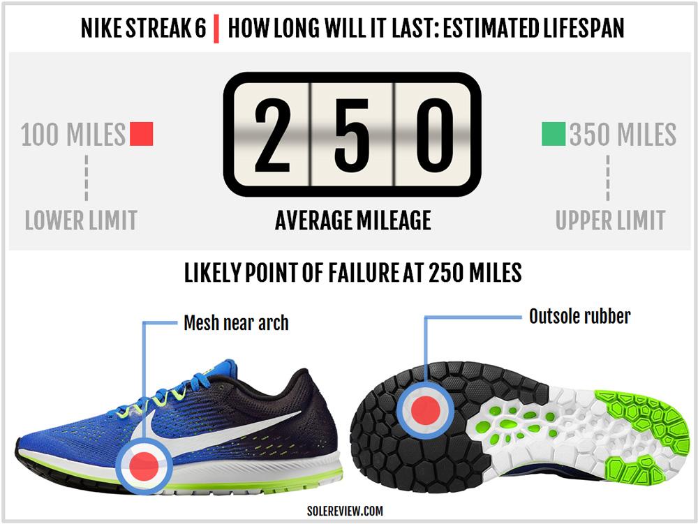 nike_zoom_streak_6_durability