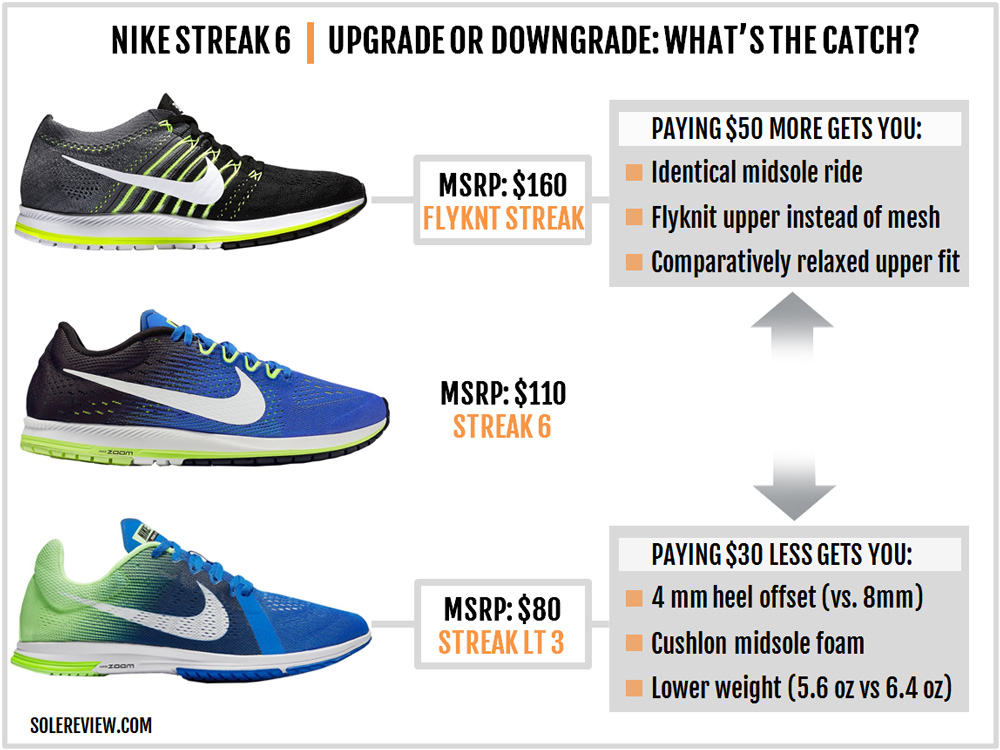 nike_zoom_streak_6_price_options