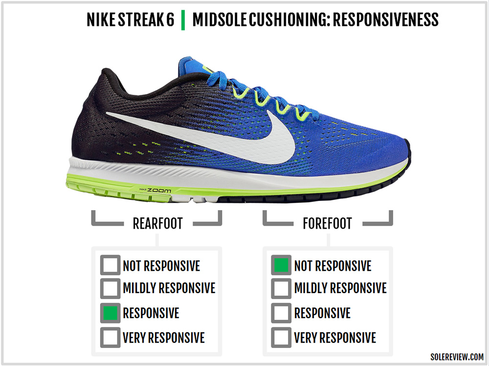 ccf245ac5bd2 Nike Zoom Streak 6 Review – Solereview