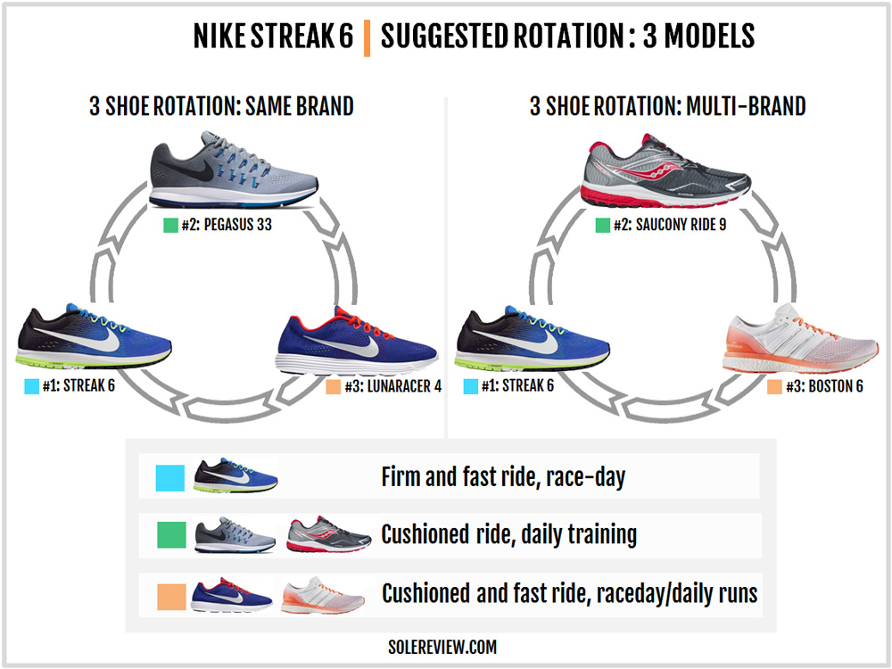 nike_zoom_streak_6_rotation