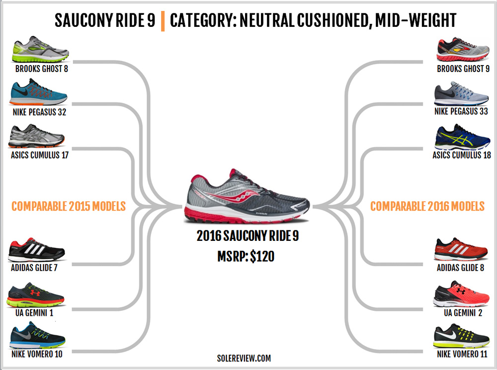 saucony_ride_9_comparable_models