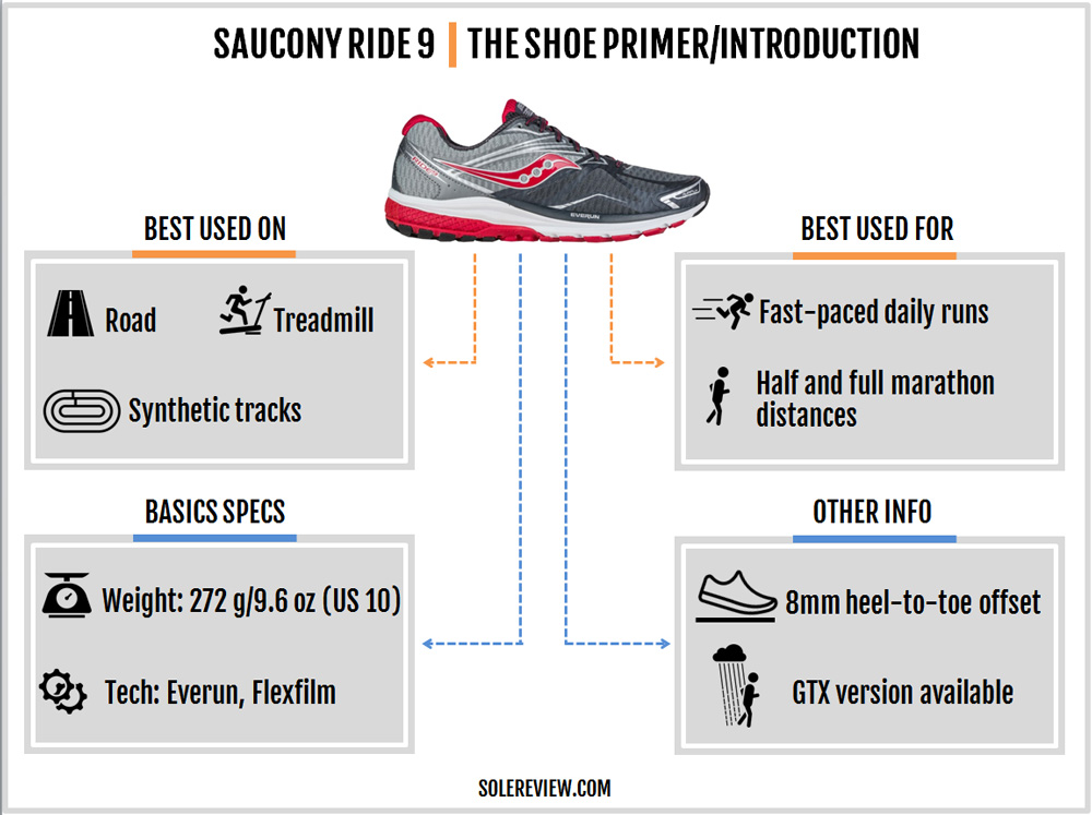 saucony_ride_9_introduction