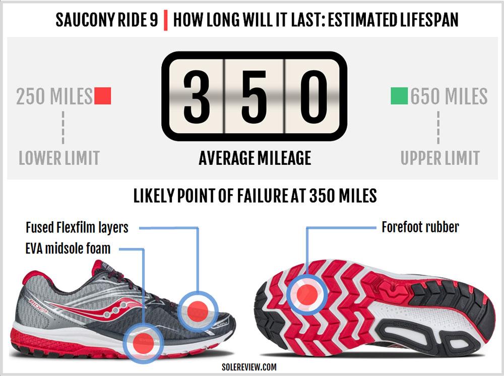 saucony_ride_9_durability