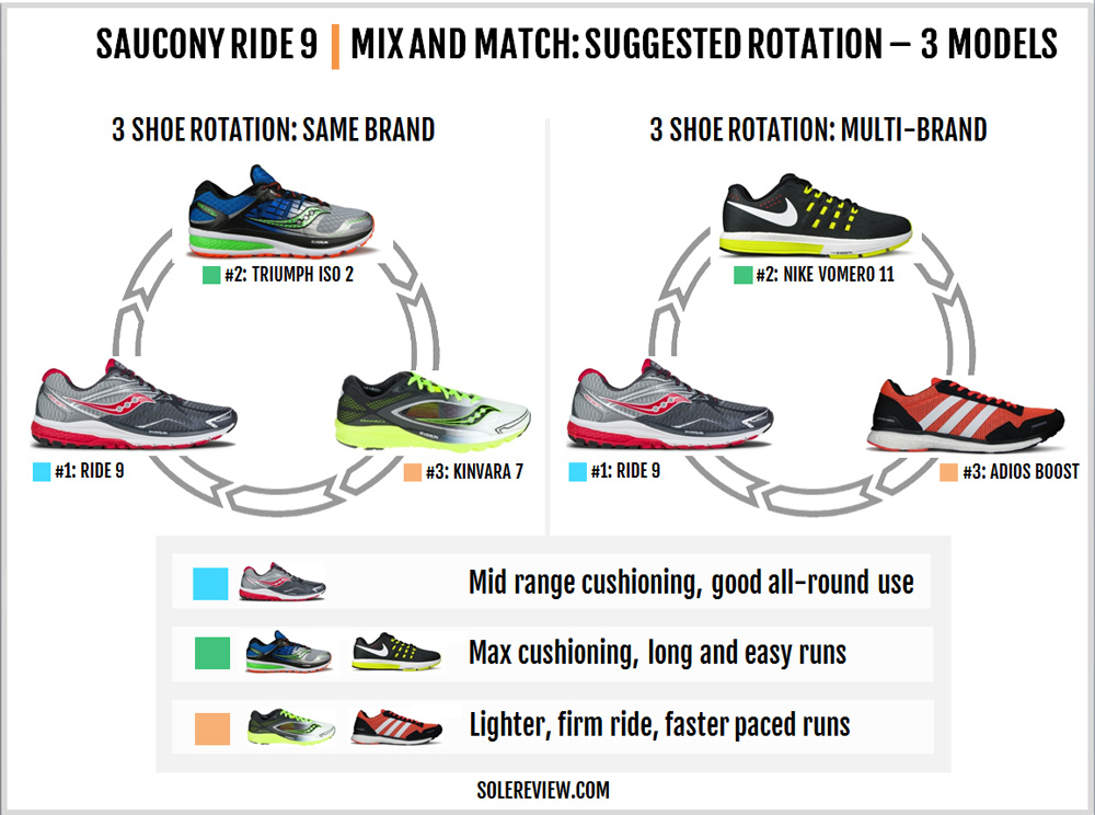saucony_ride_9_rotation