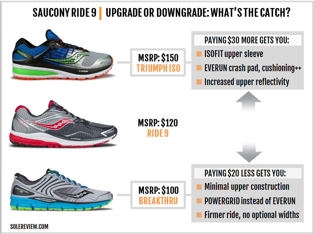 saucony_ride_9_upgrade_downgrade