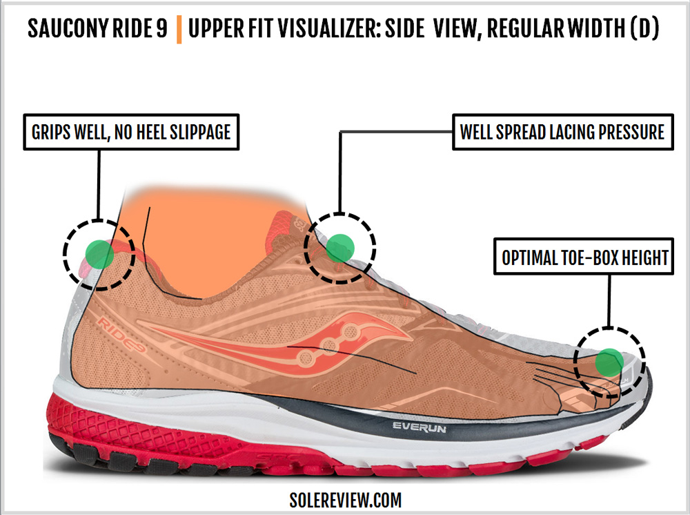 saucony_ride_9_upper_fit_side