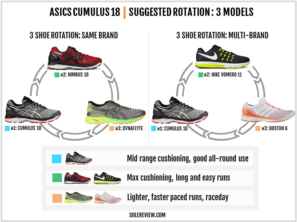 Choosing Running Shoes Review