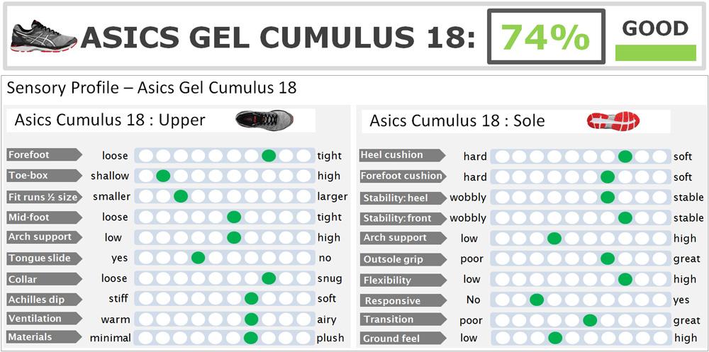 asics_cumulus_18_score