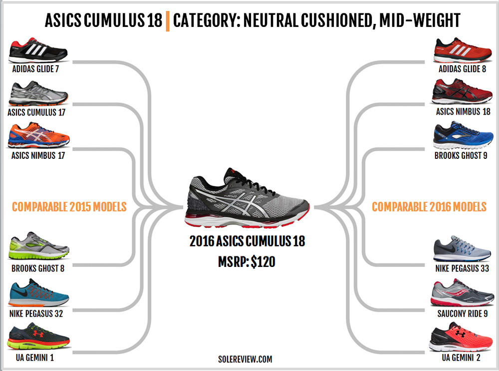 asics_cumulus_18_similar_shoes