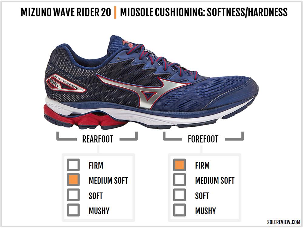mizuno wave rider 20 toe box