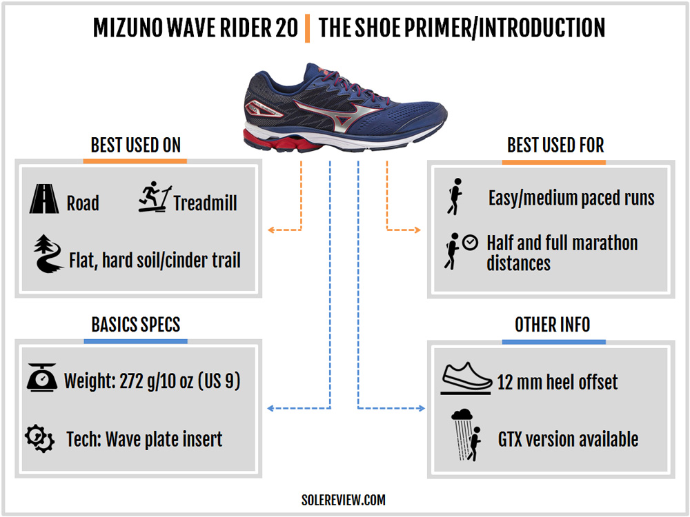 mizuno wave rider 20 heel drop