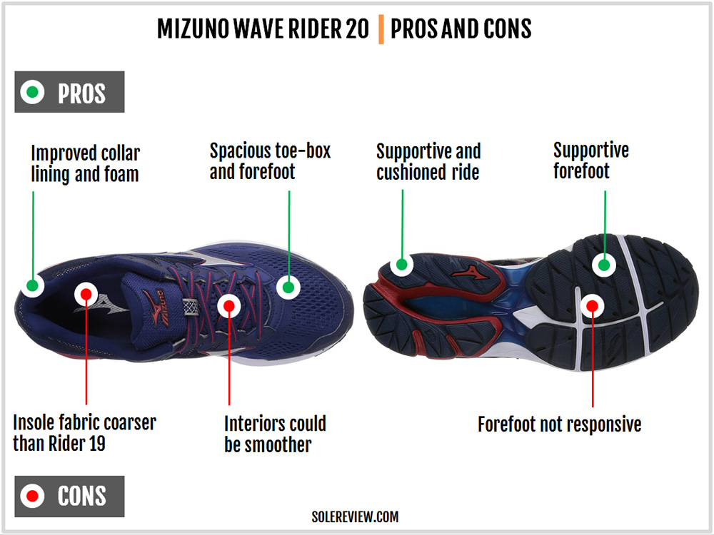 mizuno_wave_rider_20_pros_and_cons