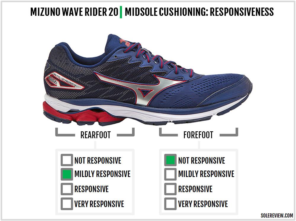 mizuno_wave_rider_20_responsiveness