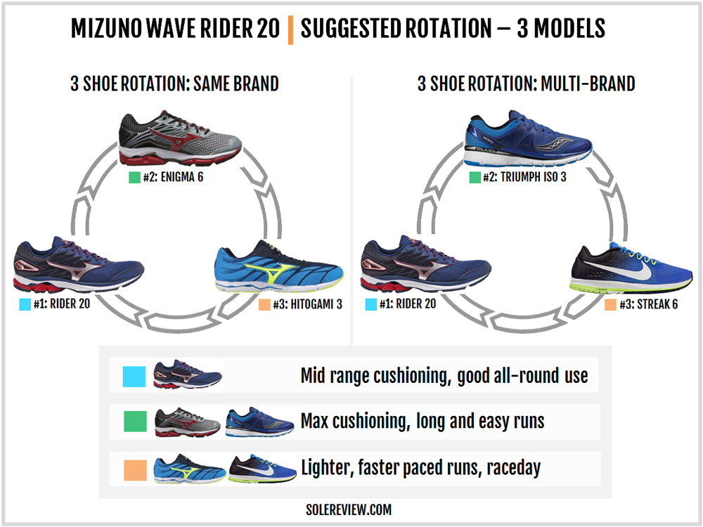 mizuno_wave_rider_20_rotation