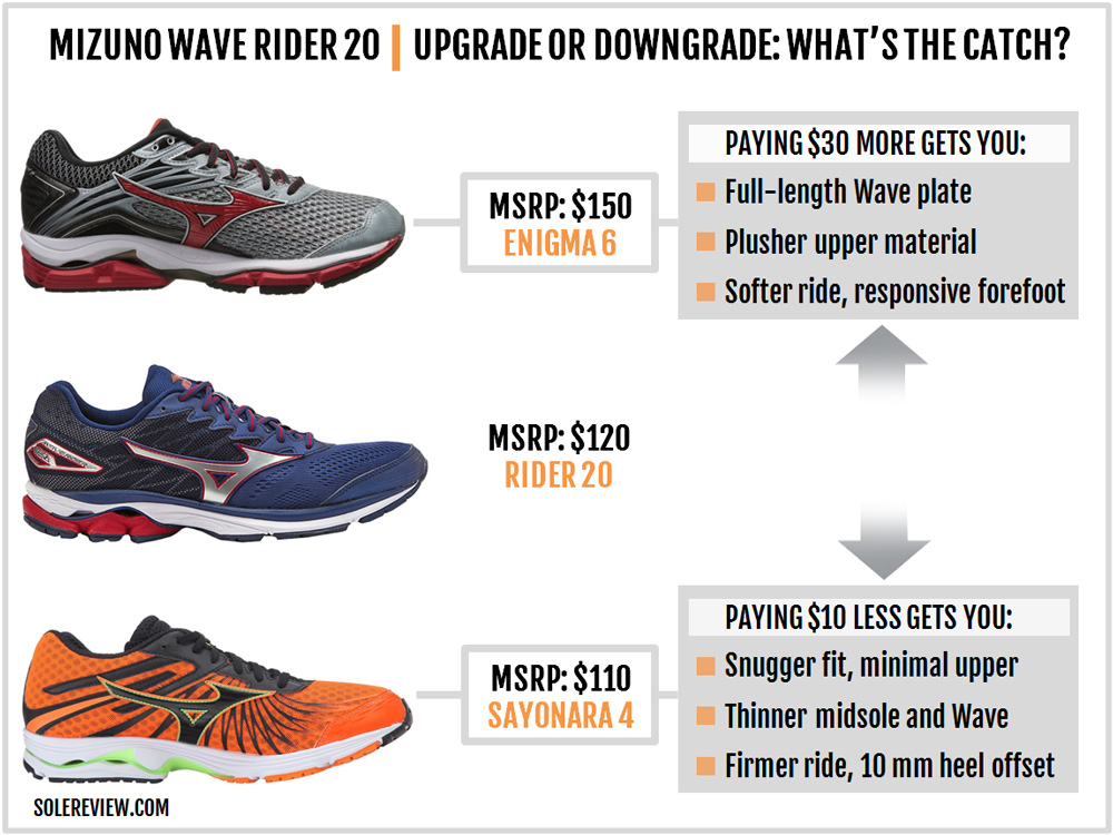 mizuno_wave_rider_20_upgrade