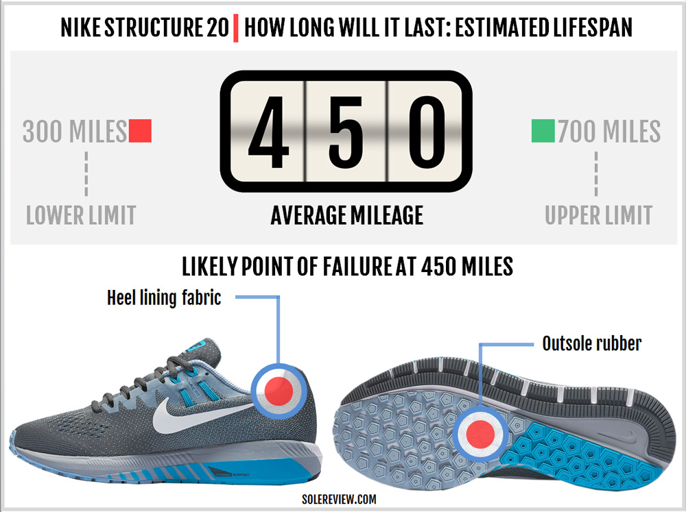 c8862cf0a16 Nike Air Zoom Structure 20 Review – Solereview