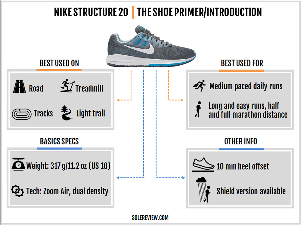 nike_structure_20_introduction