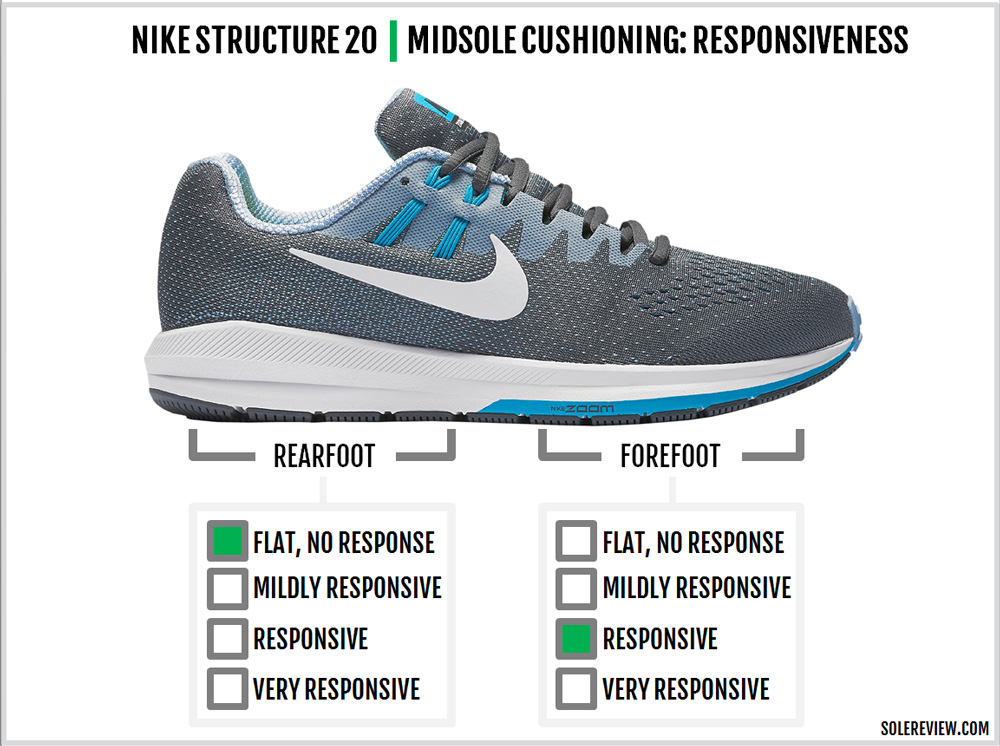 efe01386fe2 promo code for nikestructure20responsive. the structure 20 comes with a zoom  air 4e1ee 70b1a