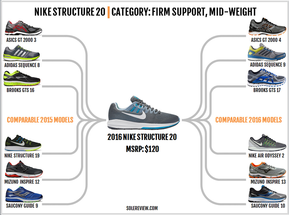 nike_structure_20_similar_shoes