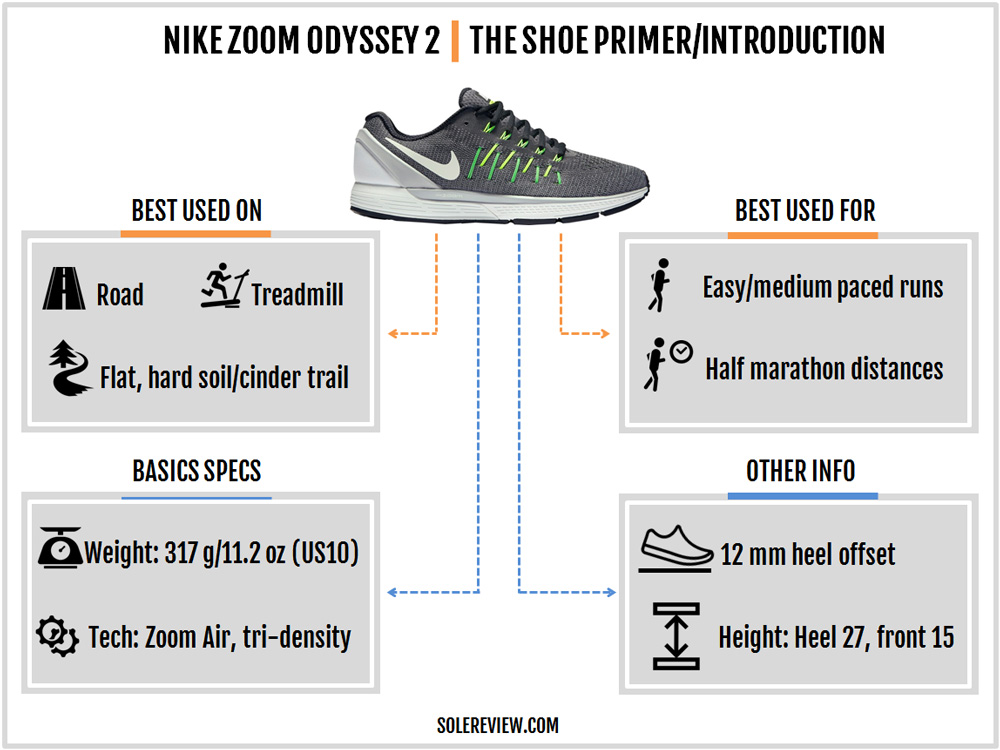 nike_zoom_odyssey_2_introduction
