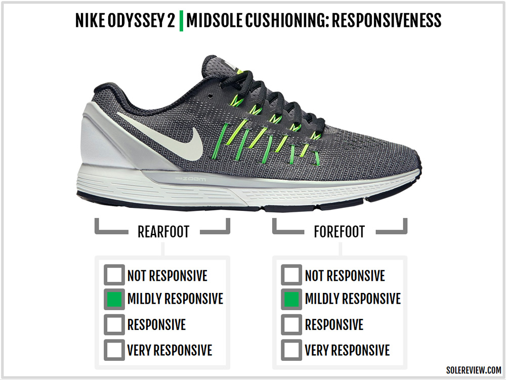 size 40 ed185 f9b83 Nike Air Zoom Odyssey 2 Review – Solereview