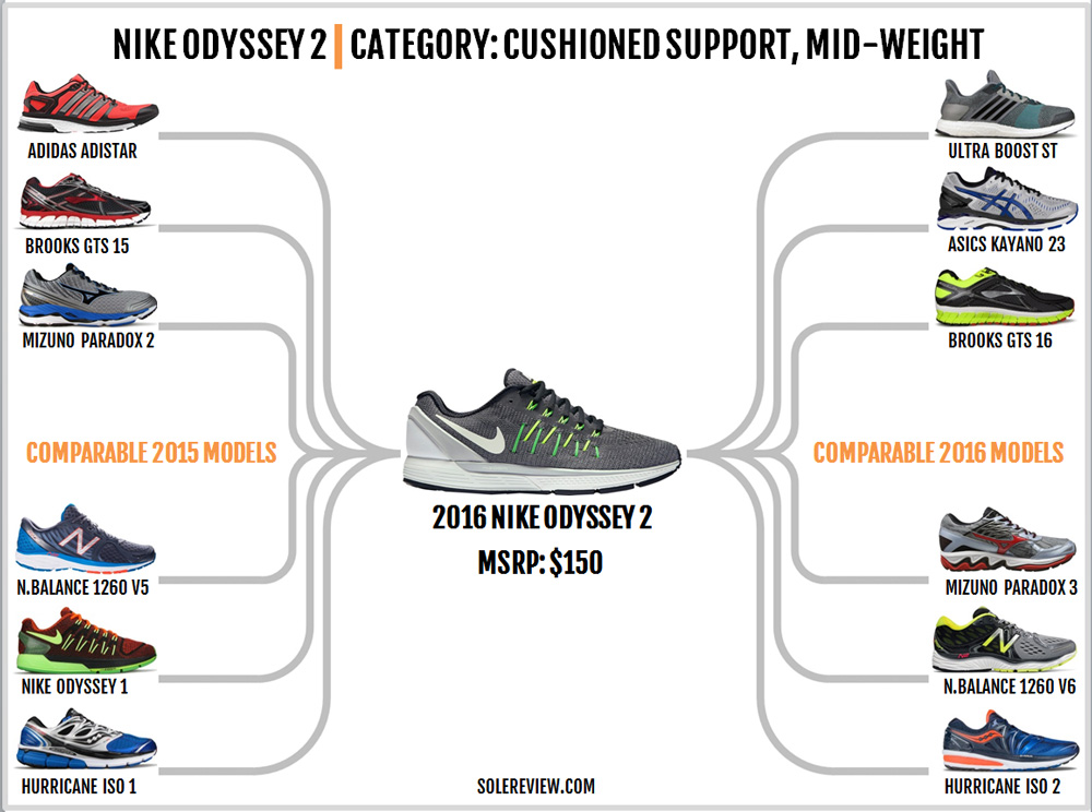 nike_zoom_odyssey_2_similar_shoes
