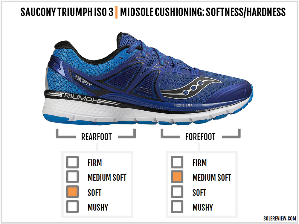 saucony_triumph_iso_3_cushioning