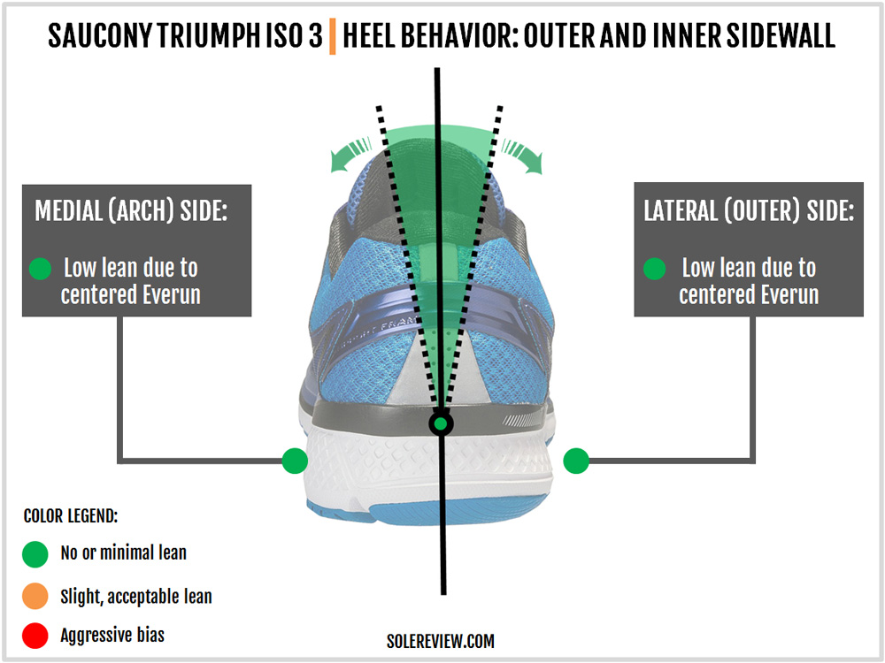 saucony_triumph_iso_3_heel_support