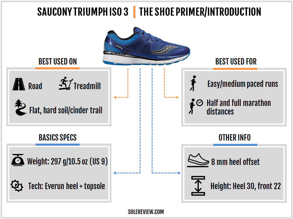 saucony_triumph_iso_3_introduction