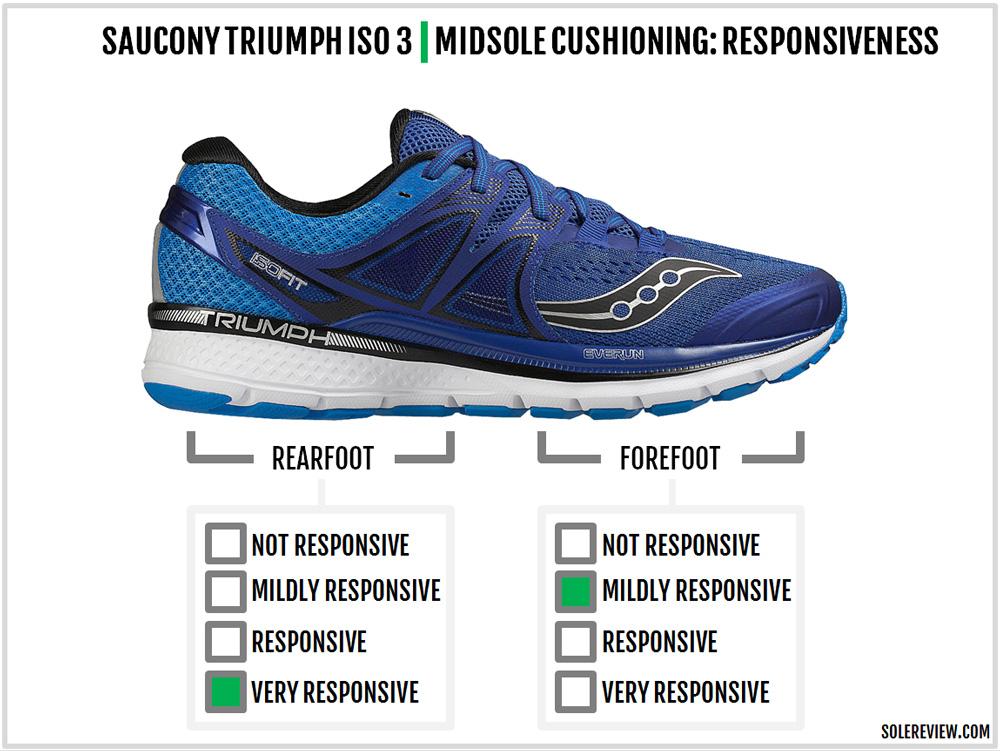saucony_triumph_iso_3_responsiveness