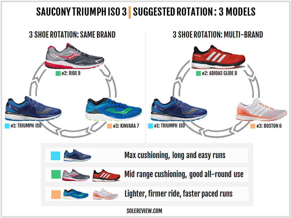 saucony_triumph_iso_3_rotation