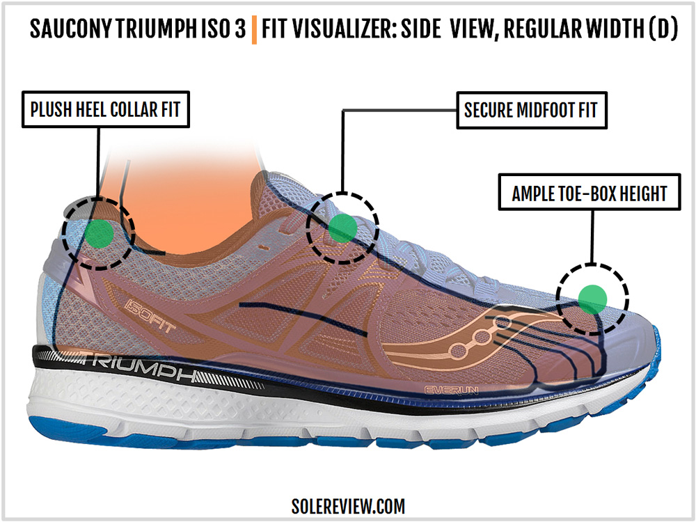 saucony_triumph_iso_3_side_fit