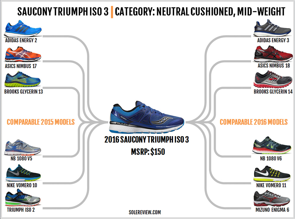 saucony_triumph_iso_3_similar_shoes