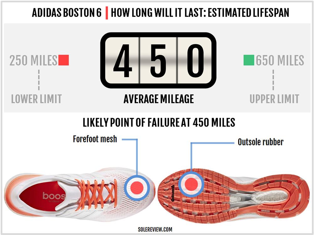 adidas_boston_6_durability