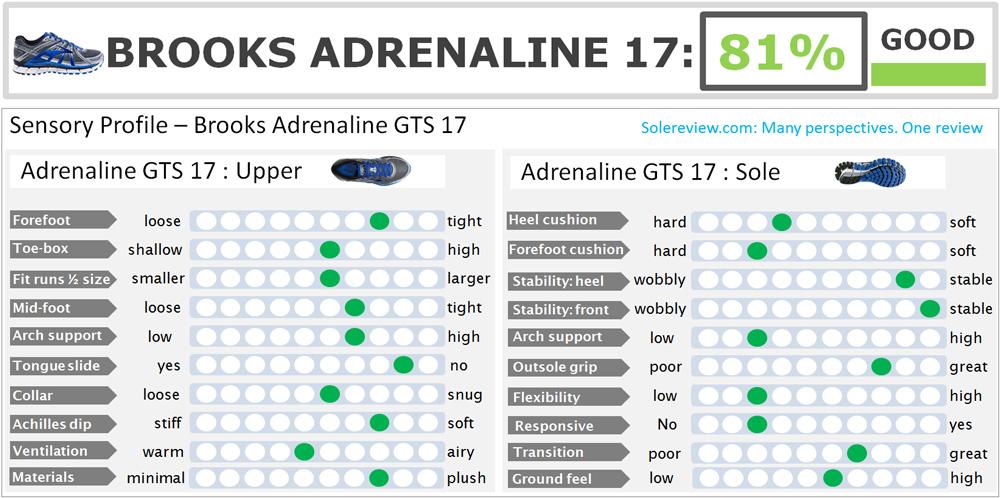 brooks_adrenaline_17_score