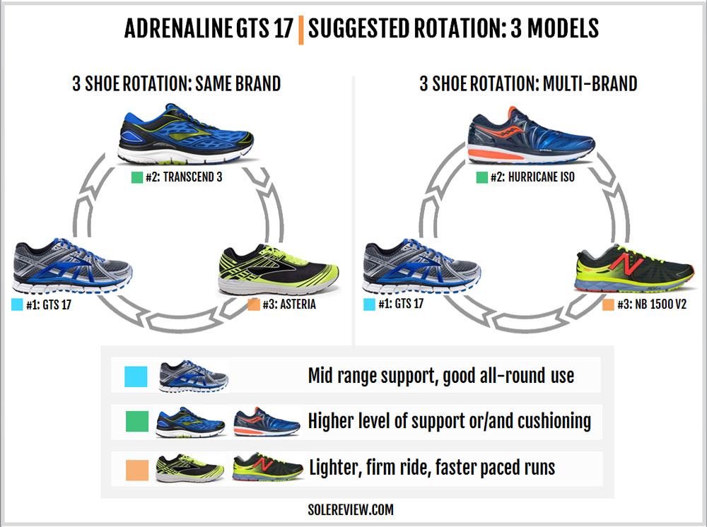 brooks_adrenaline_gts_17_rotation