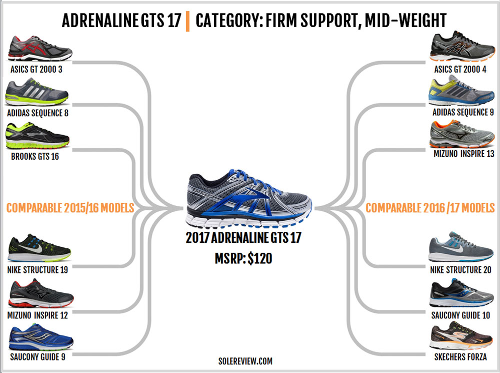 brooks_adrenaline_gts_17_similar_shoes