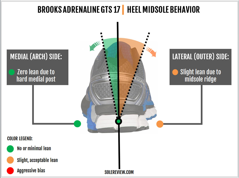 brooks_adrenaline_gts_17_stability