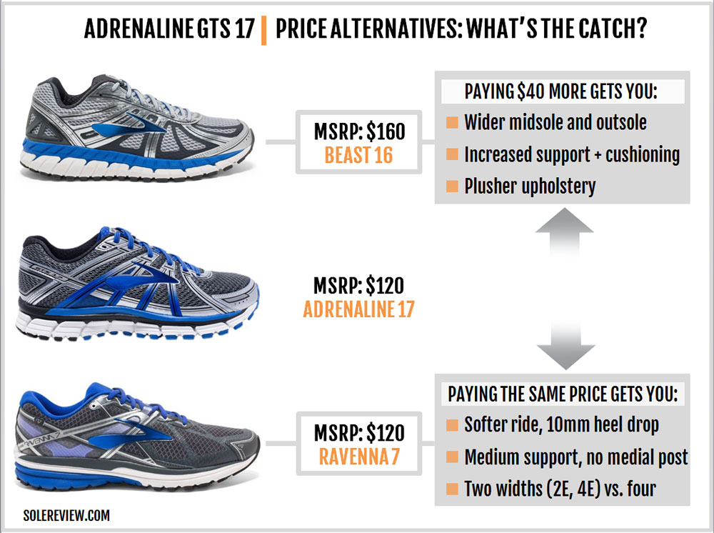 brooks_adrenaline_gts_17_upgrade